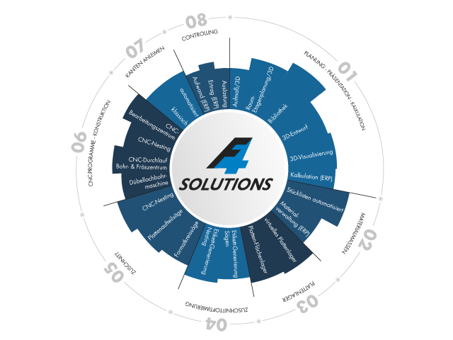 F4®Solutions, the integrated software solution for the cabinetmaker
